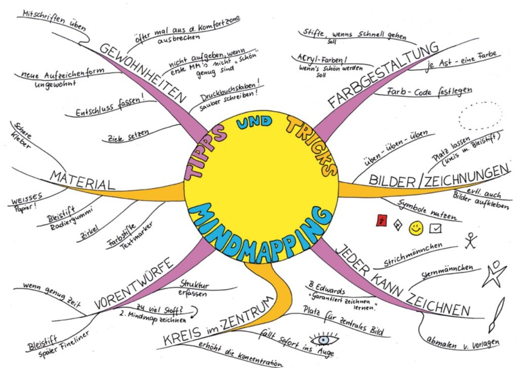 Mindmapping- So gehts!